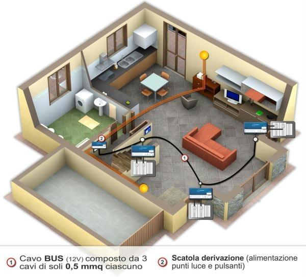 Come fatto un impianto elettrico domotico - Punti luce in casa ...